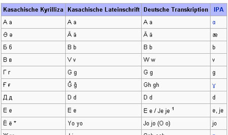 Das russische Alphabet zeigt sie